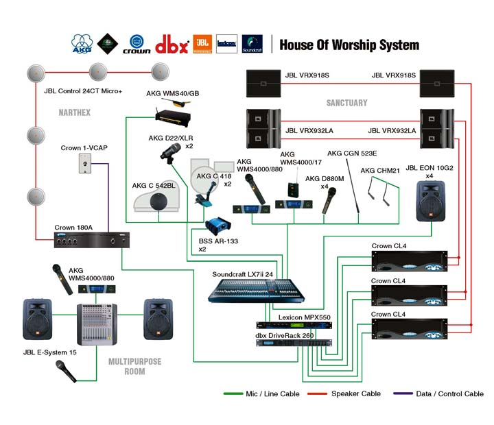 5361 moreover 824376 How Wire Passive 4 Channel Cat5 Xlr Snake also Public Address System Installation Guide Wiring Diagrams moreover End Road Sky Hd Sky Q Box Be es Standard also Al 8 Al 4  bo System Diagram. on live sound wiring diagram